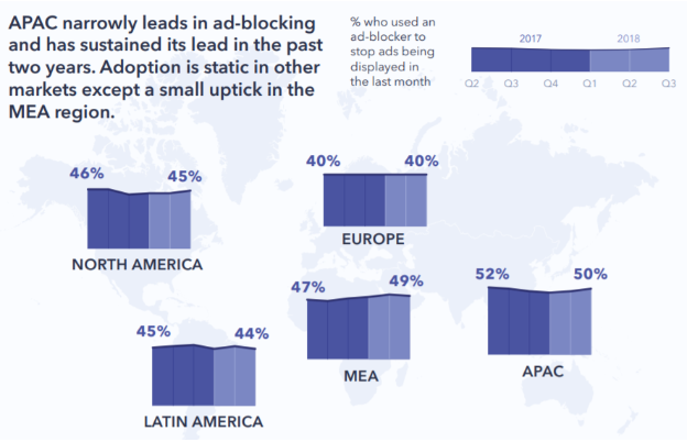 Data from GlobalWebIndex points to North America being the 3rd most prevalent users of ad-blockers.